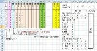アンケート複数回答(直接入力方式)でクロス集計をしたい エクセル2007で関数を教えてください。 アンケートが1万件あるので、できれば関数だけでクロス集計がしたいのですが まず、画像のようにSheet1の1行ごとに回答者の回答があります(カラーの部分) 。 行には問1~23、その後に属性 性別(男=1、女=2)・年代(10代=1、20=2、30=3、40=4、50=5)) が記入...