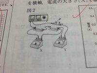 下の図のように電圧計が示す電圧の大きさを4.0Vにしたまま5分間電流を流した時2個の抵抗器全体で消費する電力量は何Jか求めなさいという問題で答えは72Jなのですが抵抗が1個で2Vの電圧を加えた時0.06A流れます。 ...