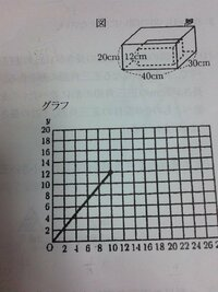 中三数学の問題がわかりません。 図のように、縦30cm、横40cm、高さ20cmの直方体の形をしたカラの水槽がある。この中に、高さ12cmの直方体の鉄のおもりを、水槽の底とのすきまができないように...