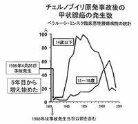 """【環境省がコメント: """"比較データなく評価困難"""" """"注意深く見守る必要""""あり】 http://merx.me/archives/35303  [福島民報,2013/6/5] 日本でのこれまでの甲状腺ガンの頻度は 10~14歳で100万人に1人程度だった中、  福島県の県民健康管理調査で、 甲状腺がんと診断が確定した人が12人に、がんの疑いは15人に なったとの結果が報告された..."""
