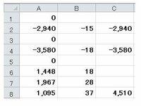 エクセル 数字の合計について お世話になります。  添付画像のようにA列に数字が並んでおります。  0から、次の0が出てくるまでの合計の値をC列に求めたいのですが、 良い方法はありますでしょうか?  B列は関係ありません。 C列の合計の値は、表示の場所が難しければ、0の行でも構いません。  ⇒今のC2が、0のある行のC1になっても大丈夫です。  どうぞ宜しくお願い致します。
