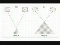 スピーカーは図のように左右のスピーカーの音が混ざった方がいいとなってますが、なぜでしょうか? ヘッドホンのように左は左のスピーカーからしか耳に入らないように分けたほうがよいのではないでしょうか? あ...