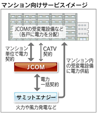 『KDDI、電力小売りへ 家庭向け検討、電話とセット割引も』 2013年6月20日 → 新電力の約半分のシェアを持つ「エネット(株)」には、東京ガスや大阪ガスとともにNTTが資本参加している。 ソフトバンクは、現在のメガソーラー「バブル」に火を付けた存在。太陽光発電所を大規模に建設している。 KDDIは、傘下のJCOMが、すでに昨年末からマンション向けに東電の1割安で電力を売り始めた。...
