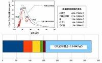 温室効果量の大きさは? 温室効果という量を表すのが地表面下向き長波放射の部分であって、Trenberth等のエネルギー収支図ではその大きさは約324W/㎡ だとしている。他方、国環研の研究者は、ホームページ内解...