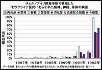 【関東15市町で実施の最新検査で、子どもたちの尿の7割からセシウムが検出】 http://news.nifty.com/cs/magazine/detail/asahi-20130925-02/1.htm (週刊朝日 2013年10月04日号配信掲載) 〔ジャーナリスト 桐島瞬〕  関東15市町で実施されている最新検査で、 子どもたちの尿の7割からセシウムが検出されていたことがわかっ...
