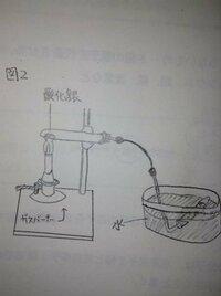 この図2の問題について教えてください。できれば詳しくお願いします。 実験で酸化銀を加熱し、発生した気体を試験管に集めたとします。これを行うときガスバーナーの火を消す前にしなければいけ ないことは何か書...