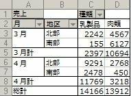 ピボットテーブルで複数の総計を表示したい 下記のようなピボットテーブルで月計と同じように北部、南部毎の合計を表示させたいのですが、可能でしょうか? 列の順番はそのまま月、地区で表示したいです。 なお...