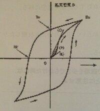 残留磁化とはどのような現象ですか? 図のようなグラフを用いて説明してほしいです。
