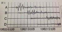 中学理科の問題の解説が分かりません。地震発生時刻を求める問題です。 地震からの距離(km) A 80 B 120 C 200 D 240  この地震の発生時刻は何時何分何秒か答えなさい。   画像も問題の資料の1つです。  よろしくお願いします!