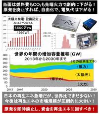 『月額900円、安価な運用をうたう太陽光遠隔監視システム』2014/7/15 ⇒ 太陽光発電、パネルコストが大幅に下がり、性能も寿命も上がり、発電コストはすでに火力並みになった。 周辺技術も、どんどん良く&安く...