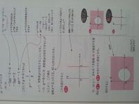 高校数学 図形と方程式 24-2(3) 以下の問題について質問があります。  ーーーーーーーーーーーーーー (3)pが全ての実数をとって変化するとき、xy平面上の直線 (p^2-1)x-2py-2p^2=0.........(*) が通過する領域を図示せよ。 ーーーーーーーーーーーーーーーーー  (解答より) (*)を変形して (x-2)p^2-2py-2p^2=0......(*)'   ...