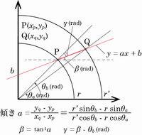 数学の弧度法に関する質問です. 貼付した画像の角度γ(ガンマ)を文字式により求めたいのですが, 私が示した方法ではあまりスマートな方法ではない気がして, もっと賢く簡単な表現により求めることが可能ではないのかと感じております. しかし,私にはその方法が思いつきません. ポイントとなる点はγ(ガンマ)を如何に簡便な表記にするかということです. 私の失敗点は赤い直線の傾きを求める方法が...