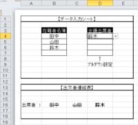 Excel2010での条件付き書式について   何時も大変お世話になっております。   仕事で使う、会議等への出欠者連絡表というものがあり、同書の改良に就き質問させて頂きます。 下図の通り、【データ入力シート】の『B3:B7』にかけて我社在籍者のリストがあり、『D3:D7』に今回その中から主席するものをプルダウン設定にて選択する形となっております。  上記【データ入力シート】...