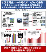 「燃料電池車」の水素の燃料費は? 数年後、ガソリン車の半額? 再生エネによる水素生成は、いつ安価にできるようになる? → ・現在;ハイブリッド車の燃料代と同等に設定。「100円/Nm3」。 ・2016年度中;日本での船上引き渡し価格(CIF)は「29.8円/Nm3」。 (豪州の褐炭からの水素生成時のCO₂排出はCCSでゼロ)  ⇒ 現在の日本の太陽光の実質の発電コスト原価は10...