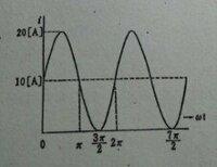 画像のような直流と正弦波電流を加えて得られる波形の実効値の求め方を教えてください