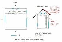2階の部屋の暑さをどうにかするために、屋根に太陽光発電のパネルを乗せるか、壁に換気扇を付けるか、どちらの方法が効果的かわからず、悩んでいます。  新築1年 南向きの2階建ての家です。 屋根の形状は切り妻屋根で、ほぼ真南と真北に屋根が面しています。  二階の東南にある部屋は、屋根裏を利用した傾斜天井で、夏、屋根からの輻射熱のせいで、この部屋だけかなり暑くなります。(他の部屋はエアコンな...