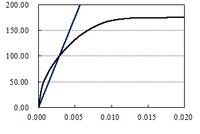 """エクセルで二つのグラフの交点を求め方について質問です。 二つの散布図で作成したグラフの交点の座標もしくは、 そこに最も近いセルの値を求めるにはどのようにすればよいでしょうか? 二つのグラフの曲線のものを""""系列1""""、直線のものを""""系列2""""として、 縦軸、横軸ともに10000個のデータよりグラフを作成しています。 ※横軸は系列1・2ともに同じ数値を使っています。 系列2に関しては、直線..."""