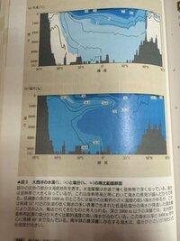 地学に詳しい方、教えてください… 地学の教科書の図です。 読み方が全然わかりません。 図の下に書いてあることもイマイチわかりません。  図が、色で塗り分けられてますが、なんですか?  なるべく詳しい解説を...