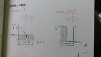 方形波の平均値の電流と実効値の求め方がどうやったのかわかりません