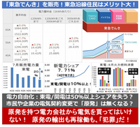 『東急も「東急でんき」を販売!東急沿線の住民はメリット大! 』 2015/1/8  → ◆戸建て4人家族で現在月額1万3000円とすると、従来より年間約9400円安くなる ・300kWhを超えると、東京電力よりも5%安くなる。...