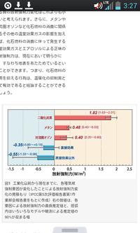 下のグラフはどのように見ますか?また、人為的に排出された温室効果ガスの種類と放射強制力を教えてください。