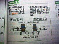 この電磁誘導の説明がよくわかりません。N極が近づくときと、S極が遠ざかるときは、同じ向きの電流が流れるのではないのですか?