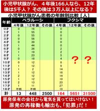 台湾が「2025年までに脱原発実現」を公約!日本は? 2016/3/14  ⇒ 日本は、核廃棄物をどう処理するのか? ⇒ 日本は、問題を放置したまま次世代に押し付けるのか? ⇒ 未曽有の原発事故を起こした当事国の日...
