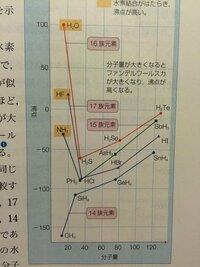 14族元素は無極性分子なので沸点が低い理由はわかりましたが、15,16,17族元素の沸点の違いが図のようになる理由がわかりません。なぜ16族のほうが17族よりも沸点が高くなったりするのですか??