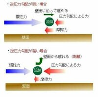 逆圧力勾配の剥離について… 流体力学に詳しい方よろしくお願いします. 逆圧力勾配がどういうものかはイメージできましたが… なぜ圧力勾配による力は流れの向きとは反対になっているのですか ? (図) 計算とい...