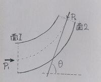 流体力学の曲管における運動量理論の問題に関する質問です。 以下の画像のような曲管を考えます。流体は理想流体です。 断面1、断面2があり断面1における流体の速度u1、断面2における流体の速度u2、断面1におけ...