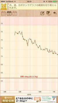 体重 いつから 生理 減る