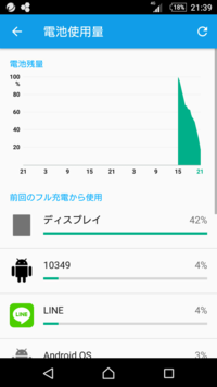電池使用量の画面で急に10349というものが。(Xperiaz5) 今日設定→バッテリー→電池使用量の画面を見たとき、10349というものがバッテリーの4%を使用しているとありました。10349は全くわからないものなので不安に...
