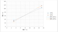 エクセルで検量線を引いたところ下図のようになりました。 この検量線を1本にする方法がわかりません。 どなたか教えてください。よろしくお願いします。