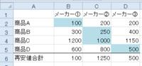 条件付き書式と関数について  Excel2010で、画像のような見積一覧表を作っています。 条件付き書式や関数を使って、下の2つを自動でこなせるようにしたいです。 ①商品ごとに、再安値を提示したメーカーの価格...