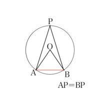 証明の仕方を教えてください。 中学3年の数学で、中心角が円周角の2倍になることを証明するという問題です。  画像の通り、弦ABを引いてそれを底辺とする△AOBと△APBを作りました。 △AOBの底 角が△APBの底角の2分の1倍、△AOBの頂角が△APBの頂角の2倍になることを証明したいです。 まず、それは成り立つのですか。 また、成り立つ場合どのように証明すれば良いのですか。...
