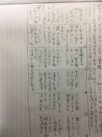 小論文の添削お願いします!都立高校の推薦入試を受けます。 漢字の肯定派と漢字の否定派とでは、あなたはどちらの立場をしじするか。自分の立場を明らかにし、根拠や具体例を示して、自分の意見を400字以内で述...