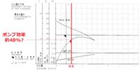 水中ポンプの性能曲線図があります。ポンプ効率が何%なのか知りたいのですが、見方がよくわからないので教えてください。  先日流量計で測定してきた流量は0.6㎥/minです。 この流量を性能曲線図に照らし合わせ...