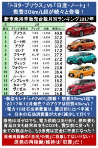 『1位は? 「トヨタ・プリウス」 VS 「日産・ノート」!』2017/3/12  → 「トヨタ・プリウス(燃費40km)」と「日産・ノート(燃費37.2km)」が、なんと1位を僅差で争っている! → 日産ノート、新型セ...