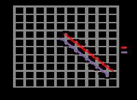 有意な変化であるかの検定について。 電子部品のインピーダンス周波数特性を測定します。周波数を変えながら抵抗とリアクタンスを測定し、グラフにします。 部品の温度を変えると、インピーダンス周波数特性が変...