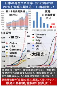 『日本の再生エネ比率、2020年には20%を大幅に超える! 10年前倒し! 』2017/3/17  →  「4年後の2020年度には15%程度まで上昇し、水力を加えれば20%を大幅に上回る」  「賦課金の増加を抑制しながら再生エ...