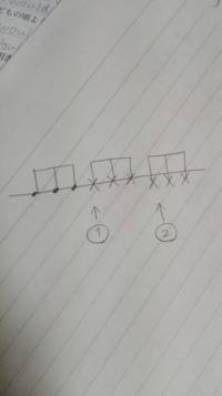 マーチングスネアドラムの楽譜の表記について質問です。 ①はstick on stickと書いてあったので、片方のスティックのチップをヘッドにつけそのスティックを叩くという解釈であってるでしょうか。(連続して出てきます。) ②はなにも書いてないのですが、リムショットでいいのでしょうか。