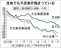 人手不足が深刻になってきました、グラフは先日発表された日銀短観です。 失業率も2.8%まで低下し日本は完全雇用状態にあると言われています。特に中小企業の3分の1は人手不足という深刻な状況で、人手不足が成長率を押し下げる要因になってきます。  ここからが本題で完全雇用状態では政府の経済政策は変わる必要があるのではないですか? 不景気時は政府が需要を創出しますが、完全雇用状態では政府支出の増加...