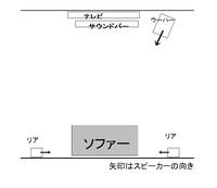 5.1ch ホームシアターシステムで、リアスピーカーを真横に配置するのは許容範囲でしょうか?変ですかね?  配置は図の通りですが、左右の壁はかなり遠いのでナシと思ってください。