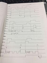 タイムチャートをラダー図に直してください! わかんないです!