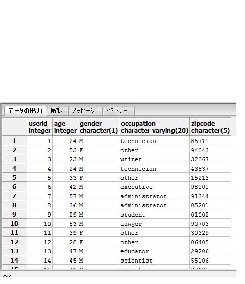 データベース、SQLについてです。 自分でいろいろ考えてみたのですがうまく表示させられないため詳しいかた教えてください。 *usersというテーブルがあり送付の画像の属性があります。 1. 女性...