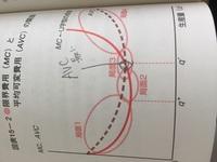 限界費用曲線と平均可変費用曲線について。  限界費用曲線(MC)が平均可変費用曲線(AC)と交わる時、平均可変費用(MC)が最小になる理由を教えてください。