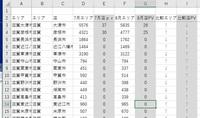 """Excelで2つの条件に一致するものを抽出するもしくは色を変えたいのですが、どうもうまく行かず困っています。 お助けください。  H列とI列が2つとも""""↑""""の条件ならA列のエリア名を抽出するか 色を変える方法です よろしくお願いします。Excel2016を使っています。"""