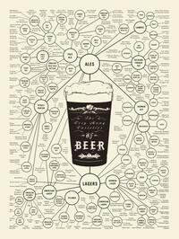 添付のようなビールの系統樹 のポスターを友にプレゼントしたいですが...なかなか見つからなくて...どこかで購入することができるでしょうか。(taboo以外..)
