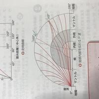 高校 地学  緑色の矢印で示した赤の点線は何を意味していますか?P波が内核で反射して出てきたものですか?けど参考書にはP波は震央距離103度から143度の間へは伝わらないとあります。よくわ かりません。  ...