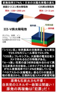『変換効率37%も! 日本の太陽光発電の進化』2017/11/23  → 日本の技術はすごい! ⇒ 変換効率37%も夢ではない?実用化は10年後?20年後? ※2040年には太陽光発電が全ての電源方式の中で最も安くなるという予測もある。  → しかし、一方で、2000kW以上のメガソーラーの入札で今回落札したのは、現在最も安い中国製パネルを使用する企業ばかり。 日本のパネル...
